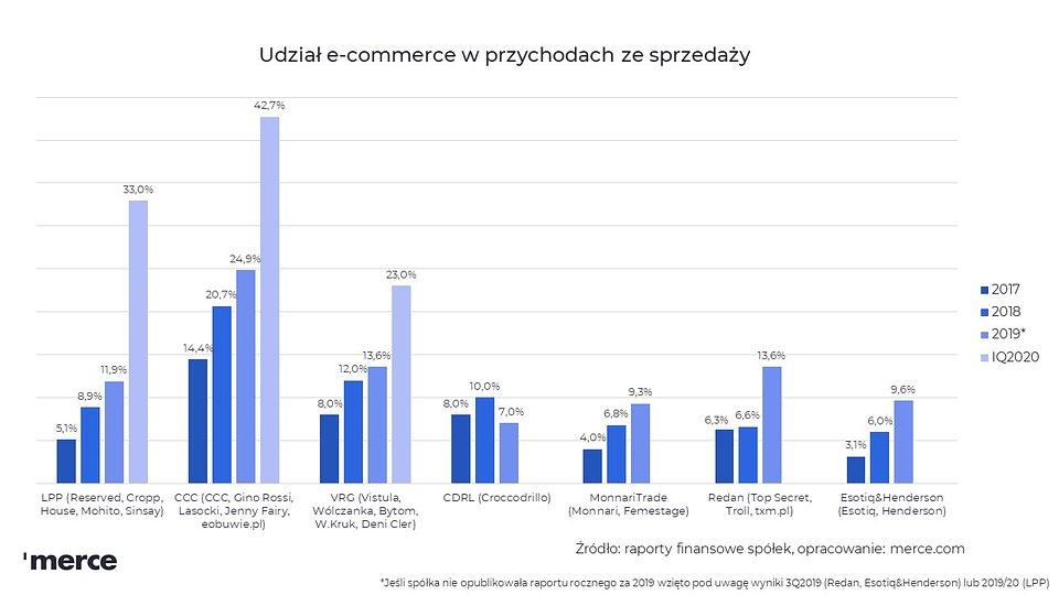 Udział e-commerce w przychodach ze sprzedaży