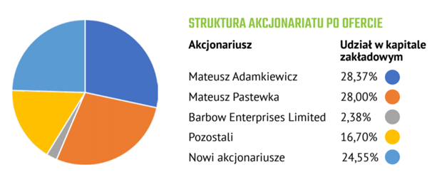 Struktura akcjonariatu Gaming Factory