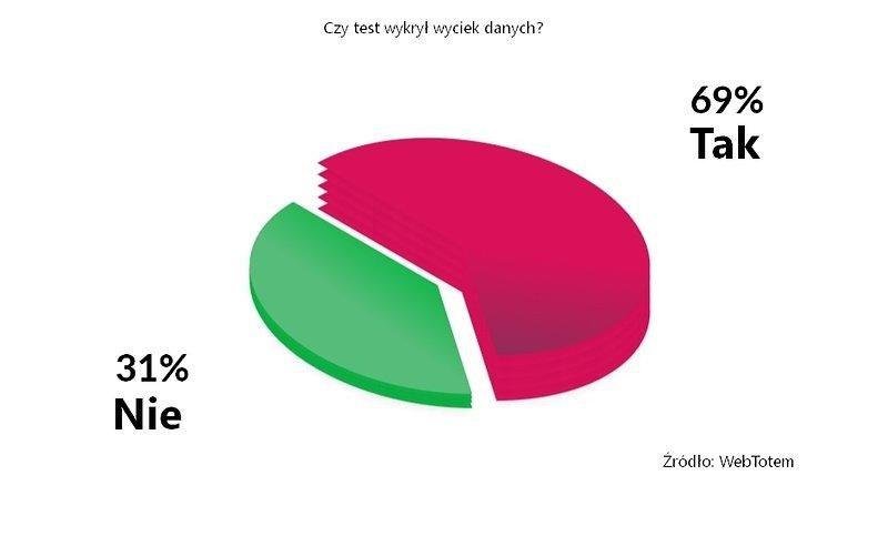 Wykres - Czy test wykrył wyciek danych