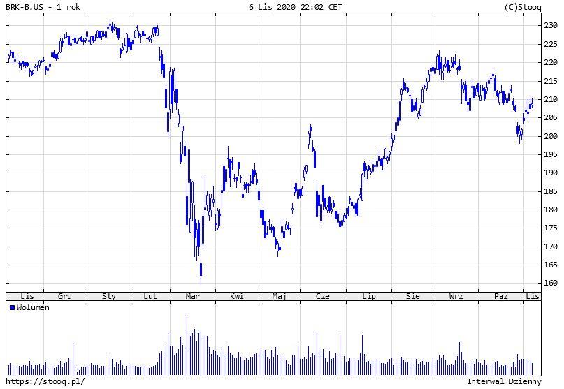 Notowania Berkshire Hathaway - Holding Warrena Buffetta z olbrzymim wzrostem zysku netto w III kw. 2020 r.