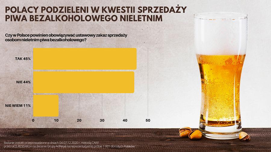 wyniki sondażu - sprzedaż piwa bezalkoholowego nieletnim