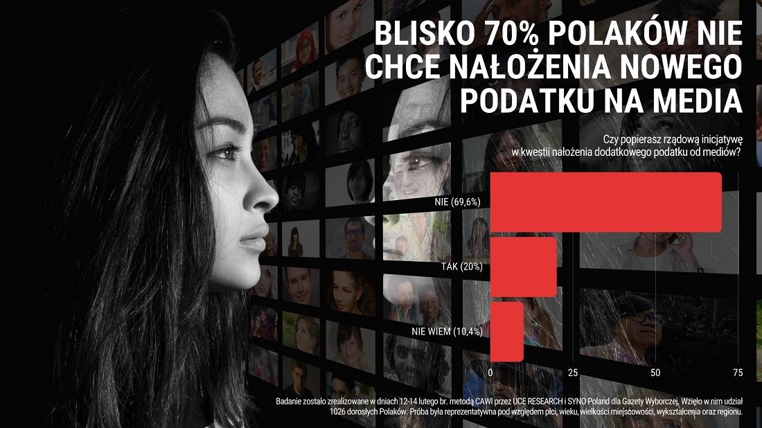 Polacy przeciw nowemu podatkowi od mediów