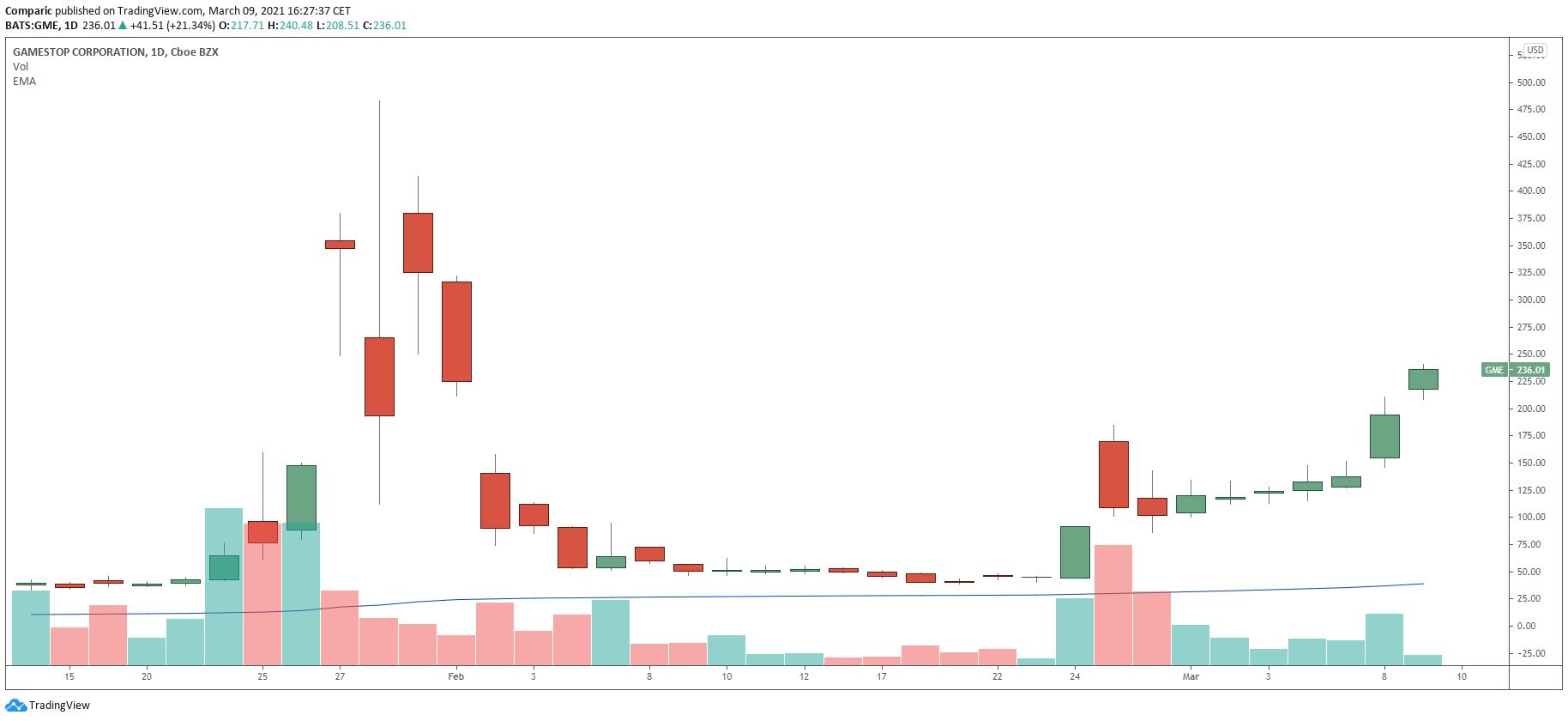 Akcje GameStop rosną silnie kolejny dzień z rzędu. Zyskują 100% od początku miesiąca.